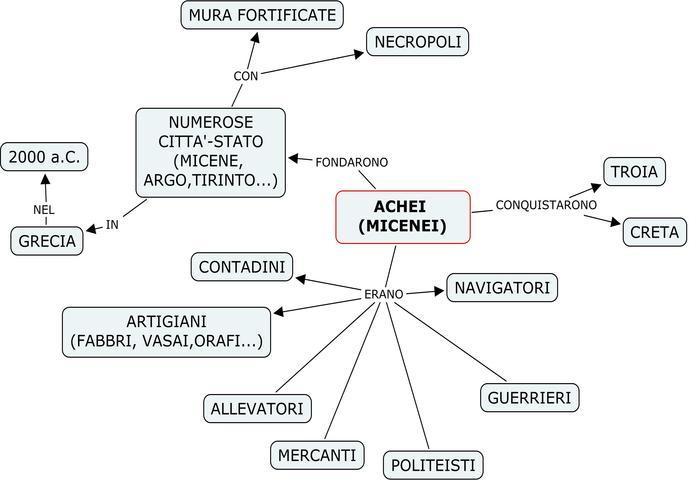 Molto annaritamaestra - Mappe concettuali Micenei YT29